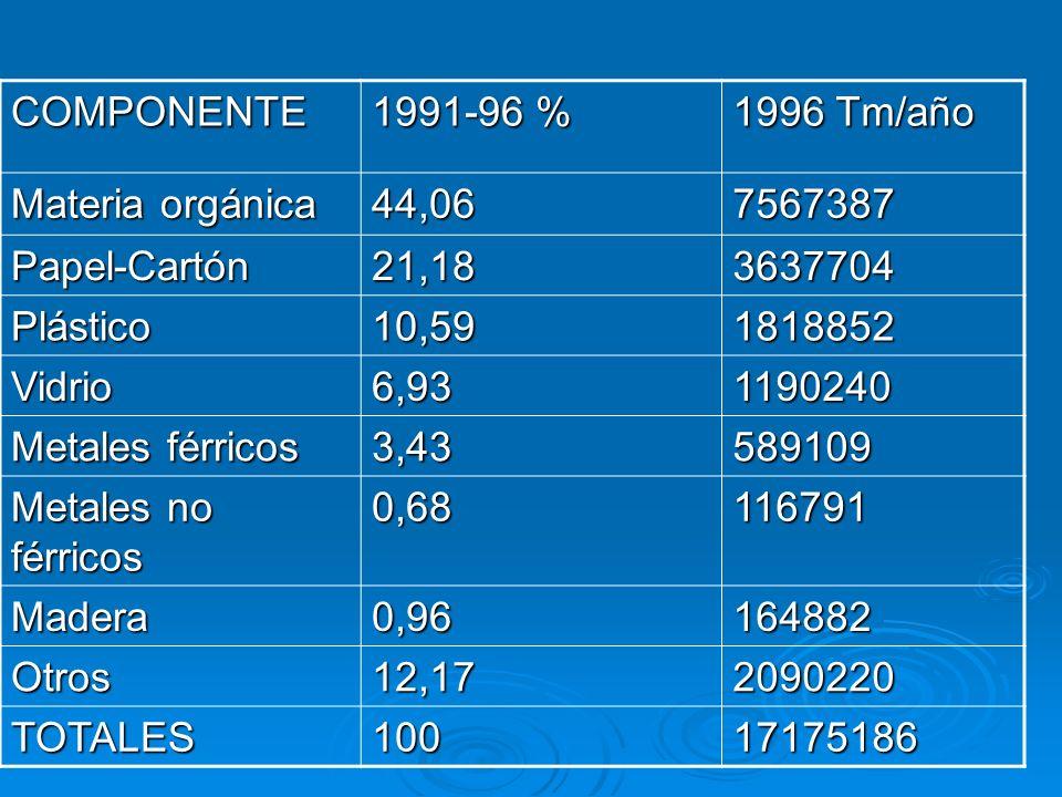 COMPONENTE1991-96 % 1996 Tm/año. Materia orgánica. 44,06. 7567387. Papel-Cartón. 21,18. 3637704. Plástico.