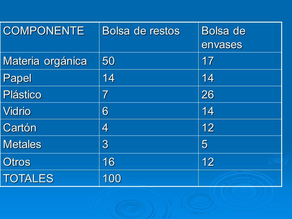 COMPONENTEBolsa de restos. Bolsa de envases. Materia orgánica. 50. 17. Papel. 14. Plástico. 7. 26. Vidrio.