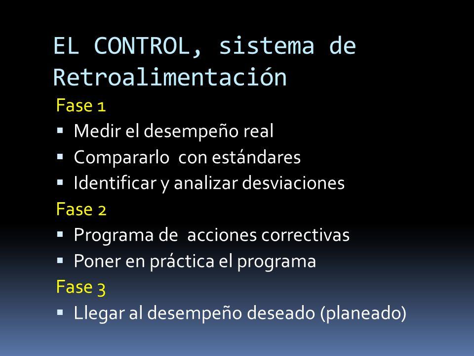EL CONTROL, sistema de Retroalimentación