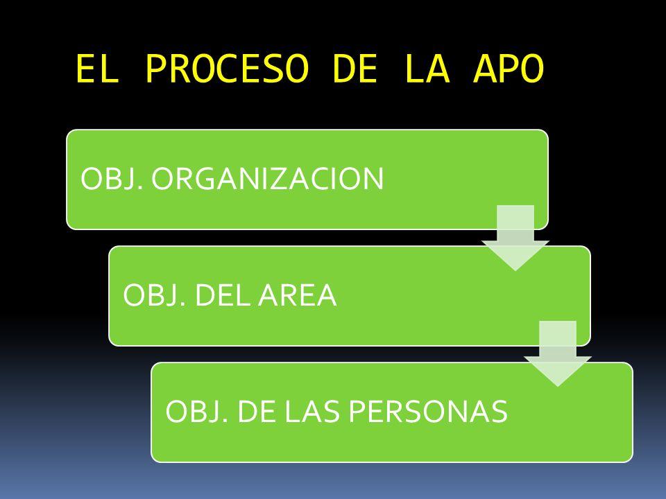EL PROCESO DE LA APO OBJ. ORGANIZACION OBJ. DEL AREA