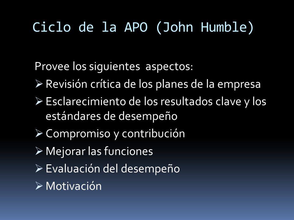 Ciclo de la APO (John Humble)