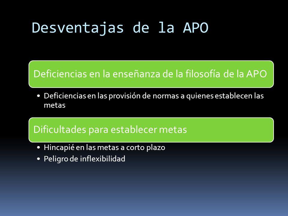 Desventajas de la APO Deficiencias en la enseñanza de la filosofía de la APO. Deficiencias en las provisión de normas a quienes establecen las metas.
