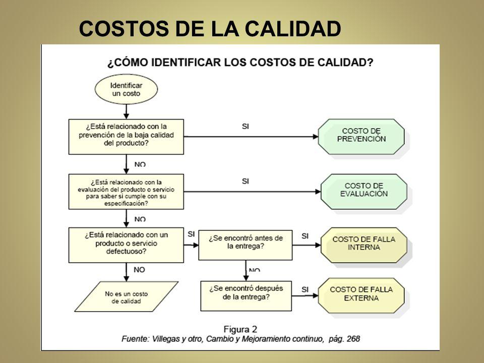 COSTOS DE LA CALIDAD