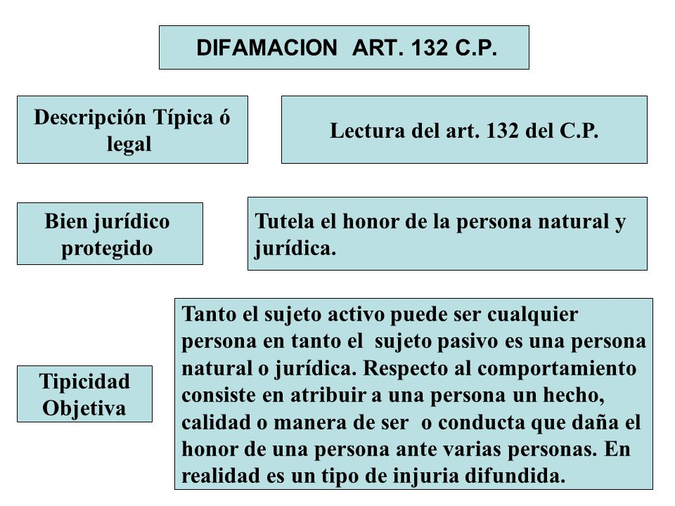 DIFAMACION ART. 132 C.P. Descripción Típica ó. legal. Lectura del art. 132 del C.P. Tutela el honor de la persona natural y.