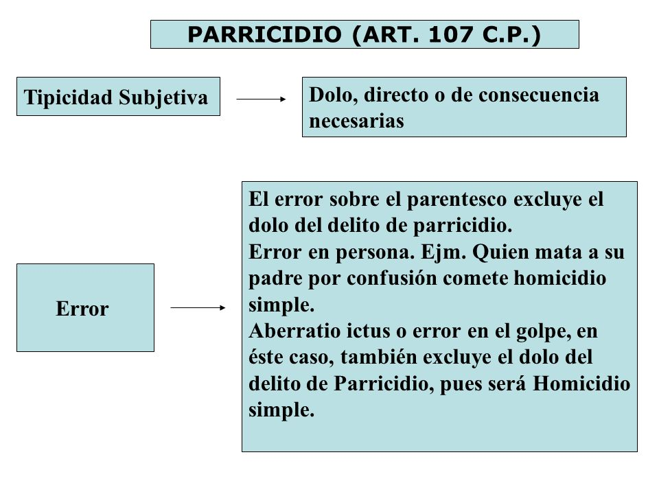 PARRICIDIO (ART. 107 C.P.) Tipicidad Subjetiva. Dolo, directo o de consecuencia necesarias.
