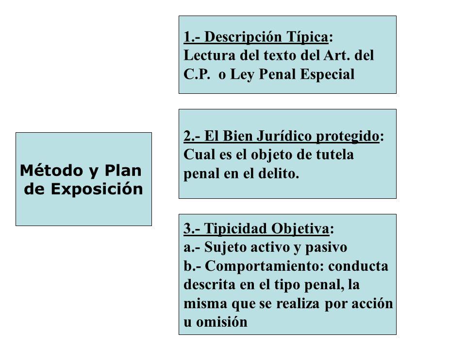 1.- Descripción Típica: Lectura del texto del Art. del. C.P. o Ley Penal Especial. 2.- El Bien Jurídico protegido: