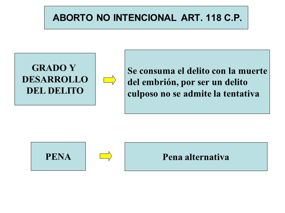ABORTO NO INTENCIONAL ART. 118 C.P.