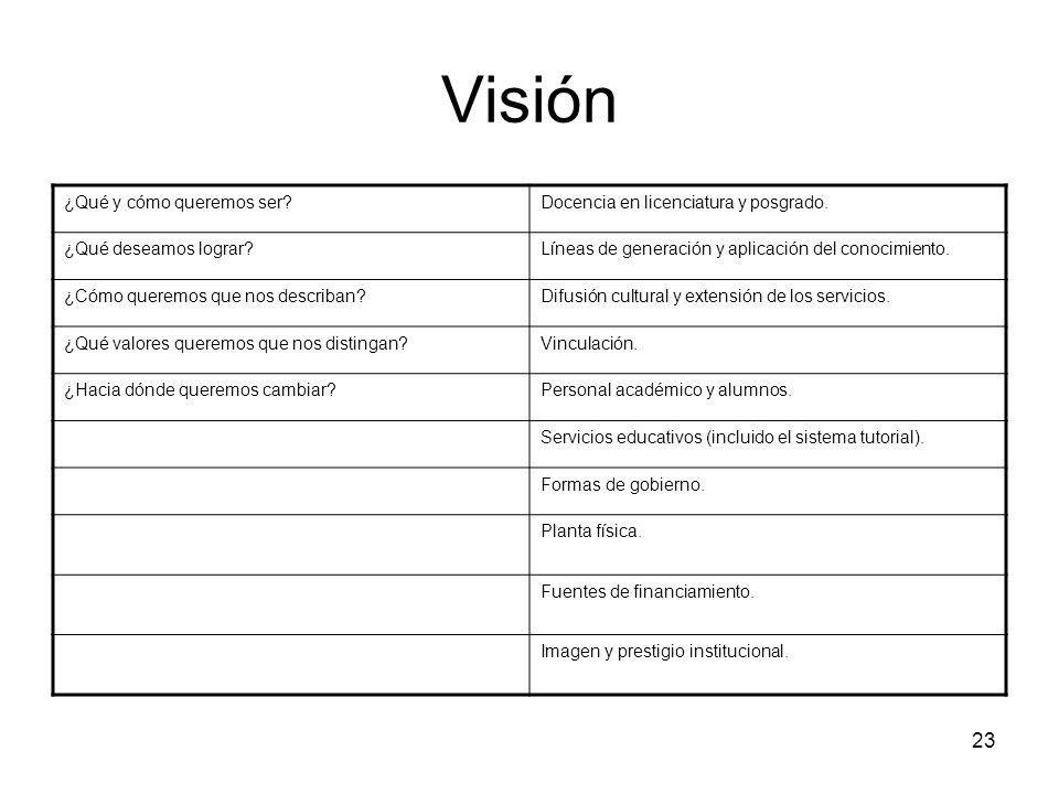 Visión ¿Qué y cómo queremos ser Docencia en licenciatura y posgrado.