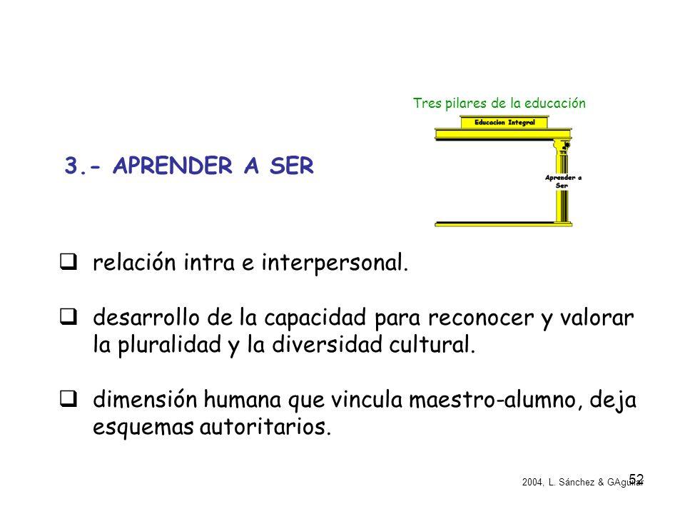 relación intra e interpersonal.