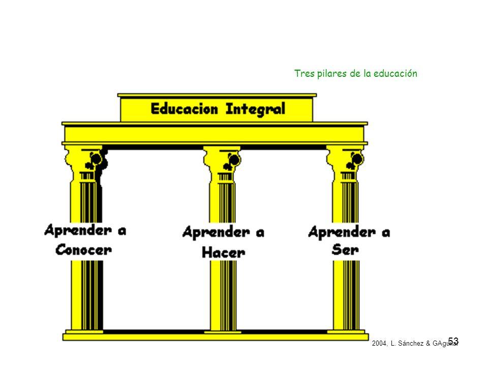 Tres pilares de la educación