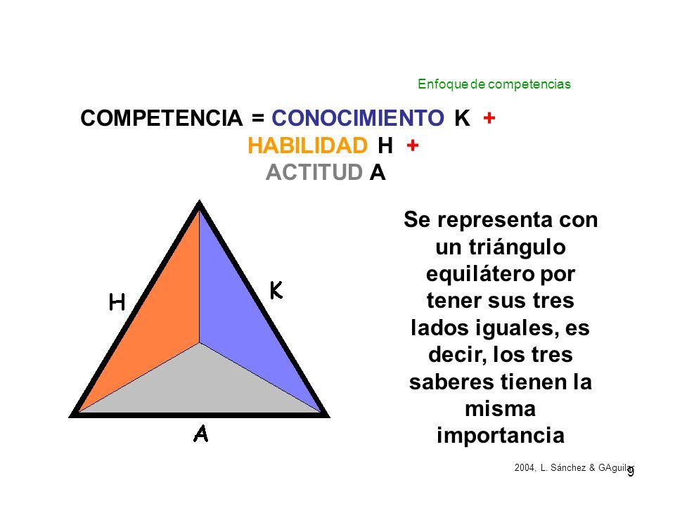 COMPETENCIA = CONOCIMIENTO K + HABILIDAD H + ACTITUD A