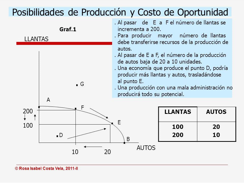 Posibilidades de Producción y Costo de Oportunidad