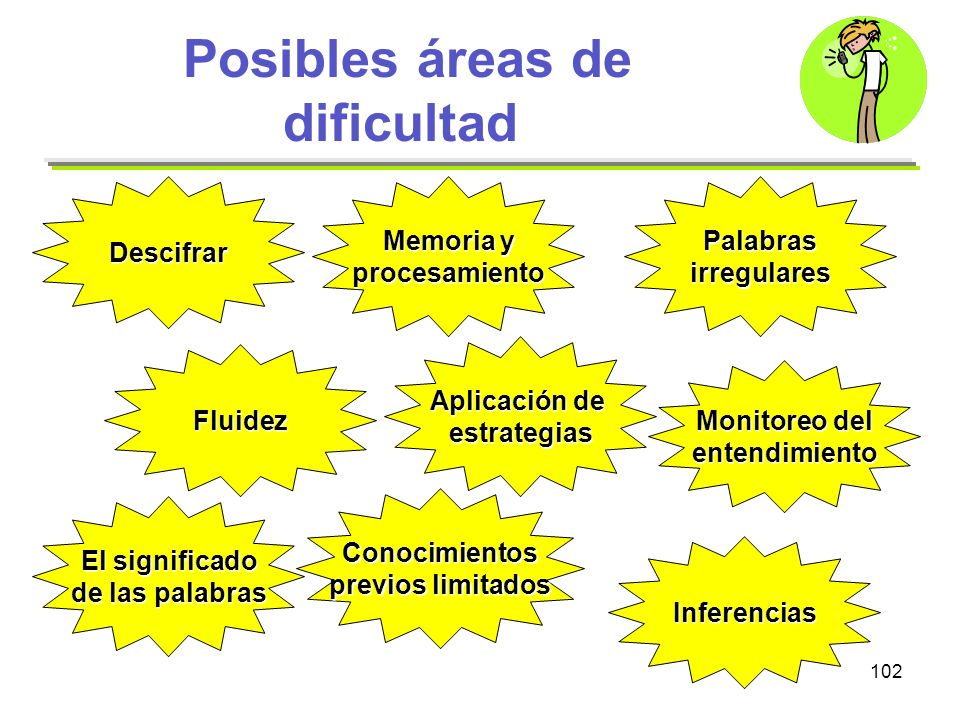 Posibles áreas de dificultad