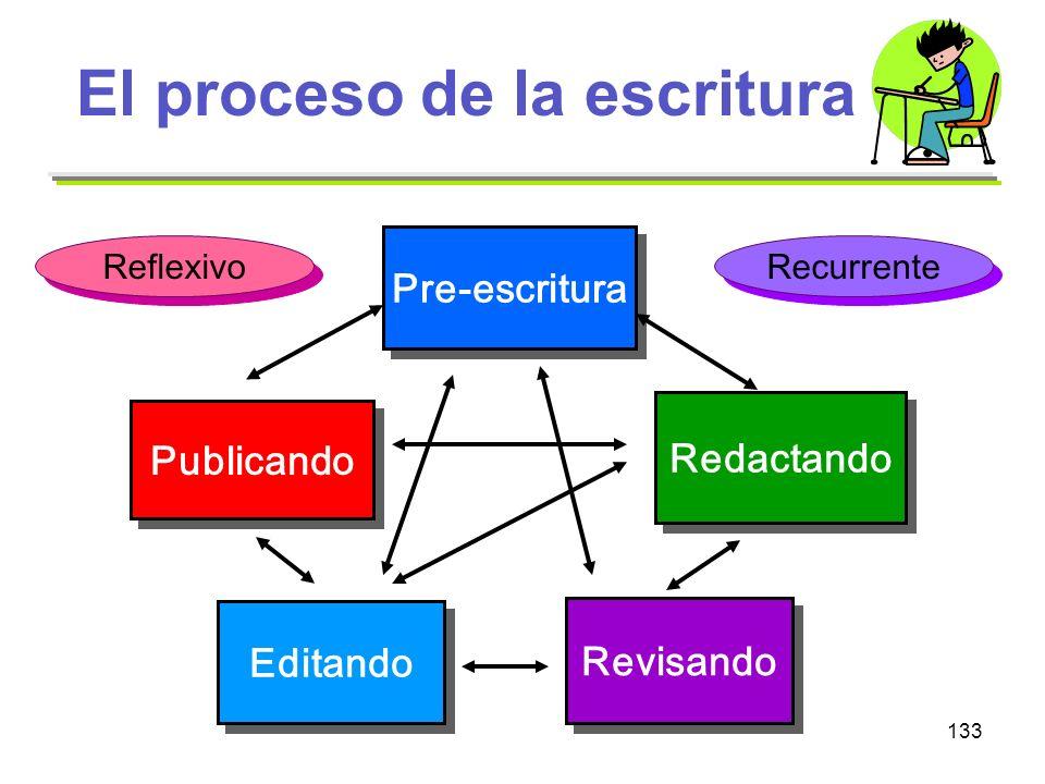 El proceso de la escritura