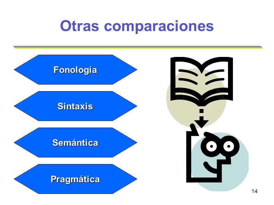 Otras comparaciones Fonología Sintaxis Semántica Pragmática