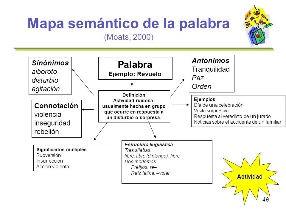 Mapa semántico de la palabra