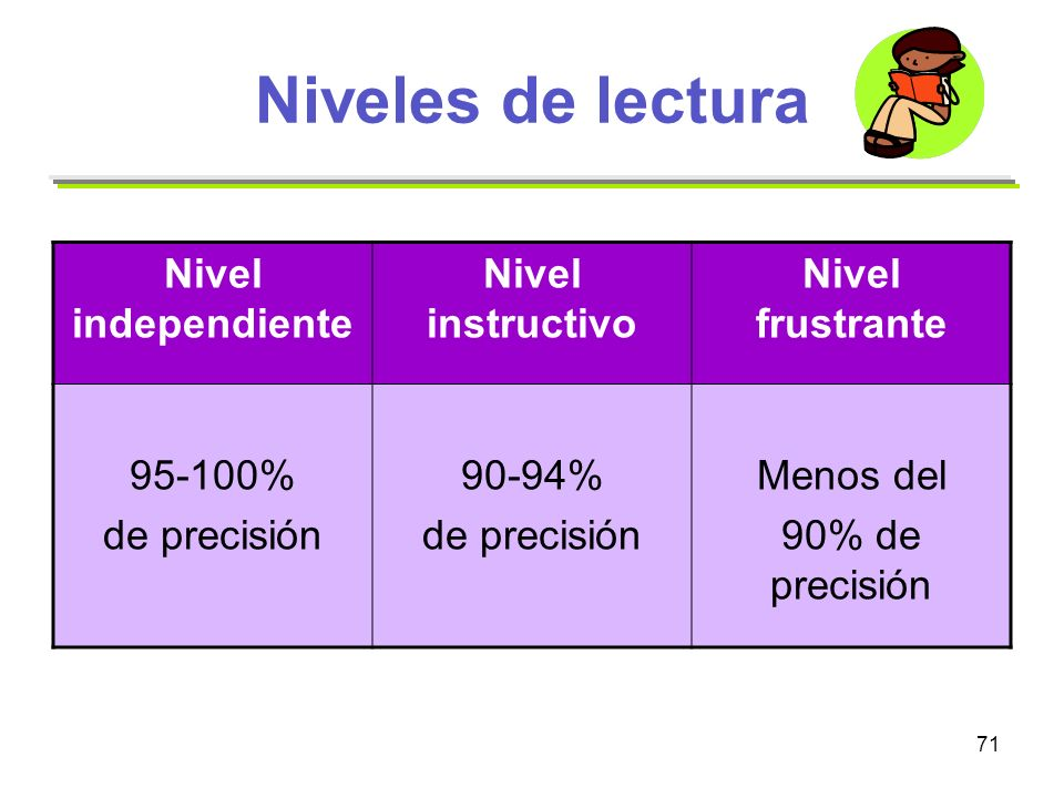 Niveles de lectura Nivel independiente Nivel instructivo