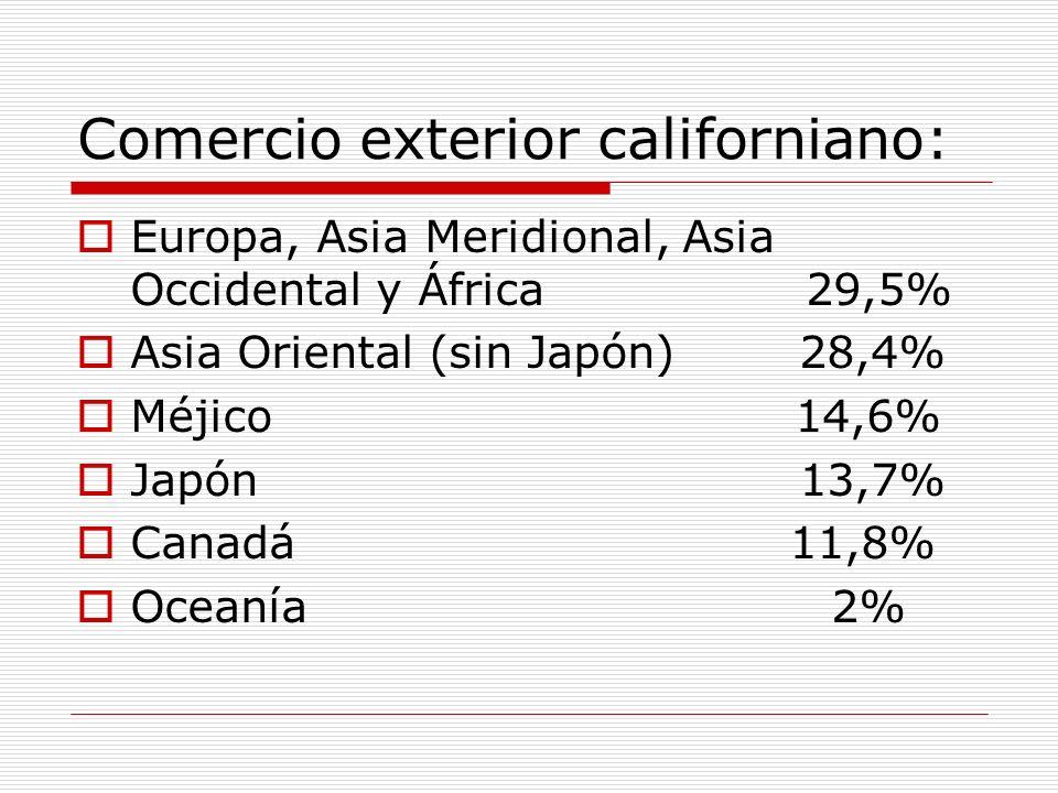 Comercio exterior californiano: