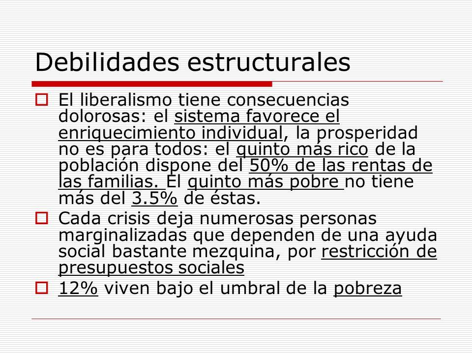 Debilidades estructurales