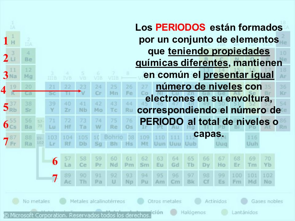 Los PERIODOS están formados por un conjunto de elementos que teniendo propiedades químicas diferentes, mantienen en común el presentar igual número de niveles con electrones en su envoltura, correspondiendo el número de PERIODO al total de niveles o capas.