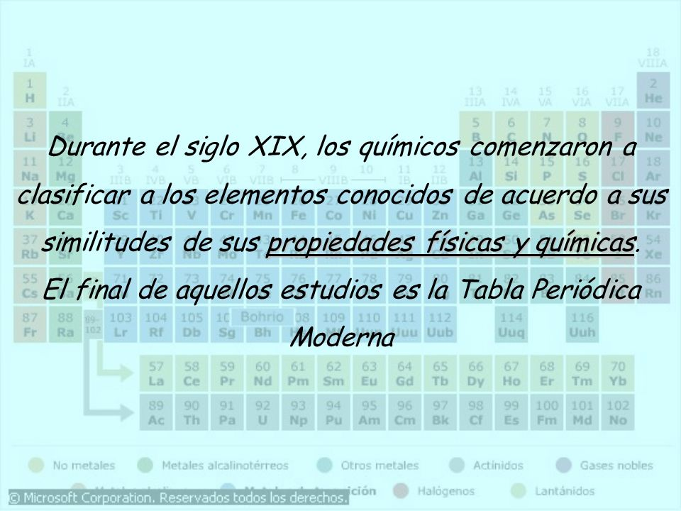 Durante el siglo XIX, los químicos comenzaron a clasificar a los elementos conocidos de acuerdo a sus similitudes de sus propiedades físicas y químicas.