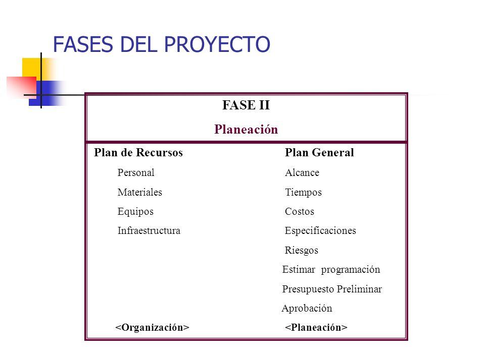 FASES DEL PROYECTO FASE II Planeación Plan de Recursos Plan General