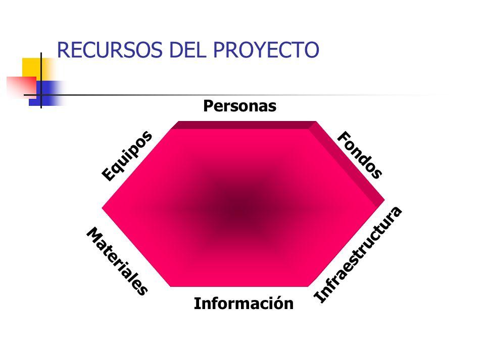 RECURSOS DEL PROYECTO Personas Equipos Fondos Infraestructura