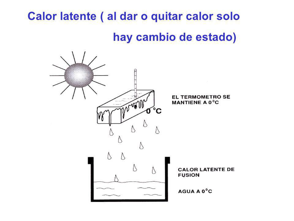 Calor latente ( al dar o quitar calor solo