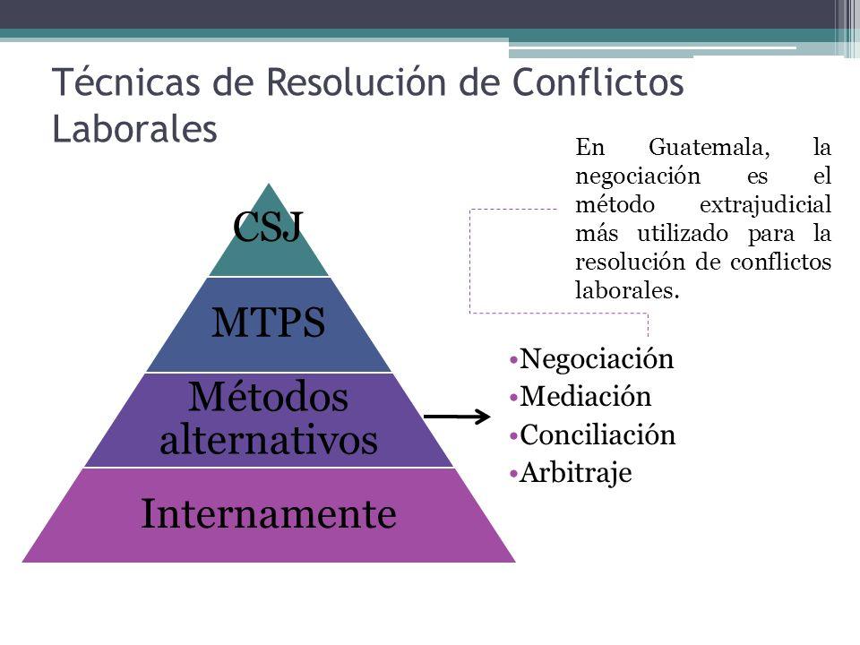 Técnicas de Resolución de Conflictos Laborales