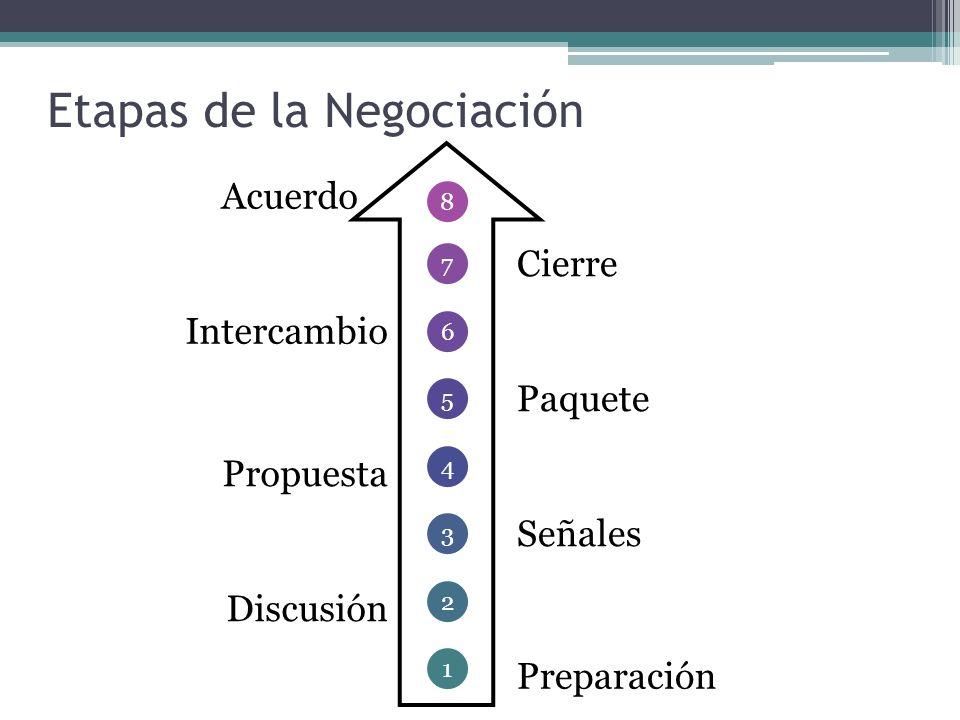 Etapas de la Negociación