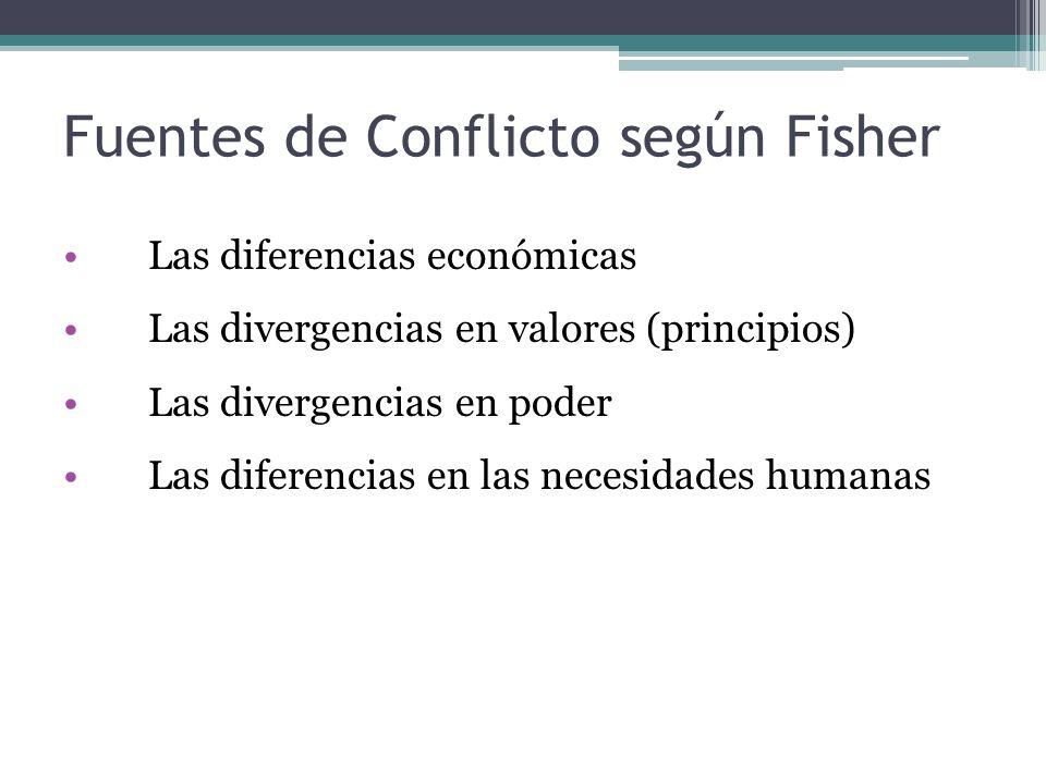 Fuentes de Conflicto según Fisher