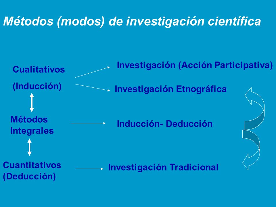 Métodos (modos) de investigación científica