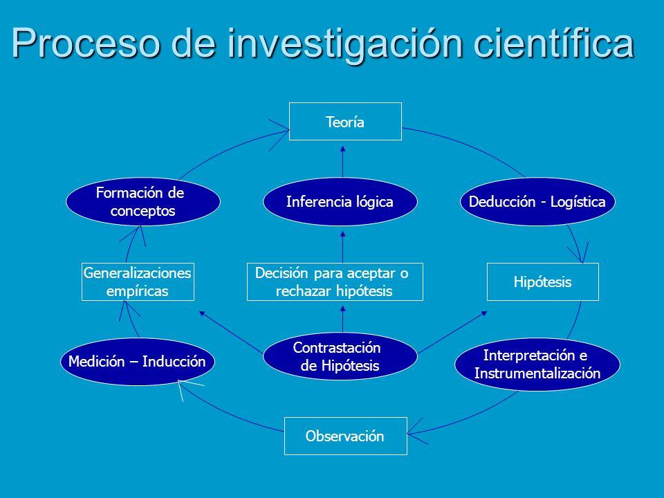 Proceso de investigación científica