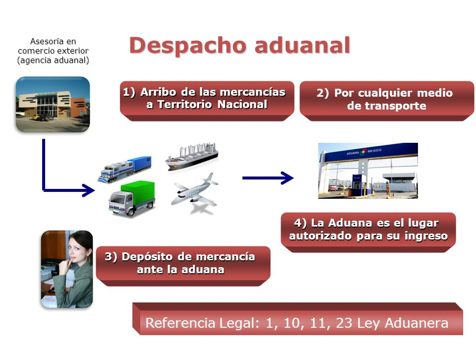 Despacho aduanal Referencia Legal: 1, 10, 11, 23 Ley Aduanera