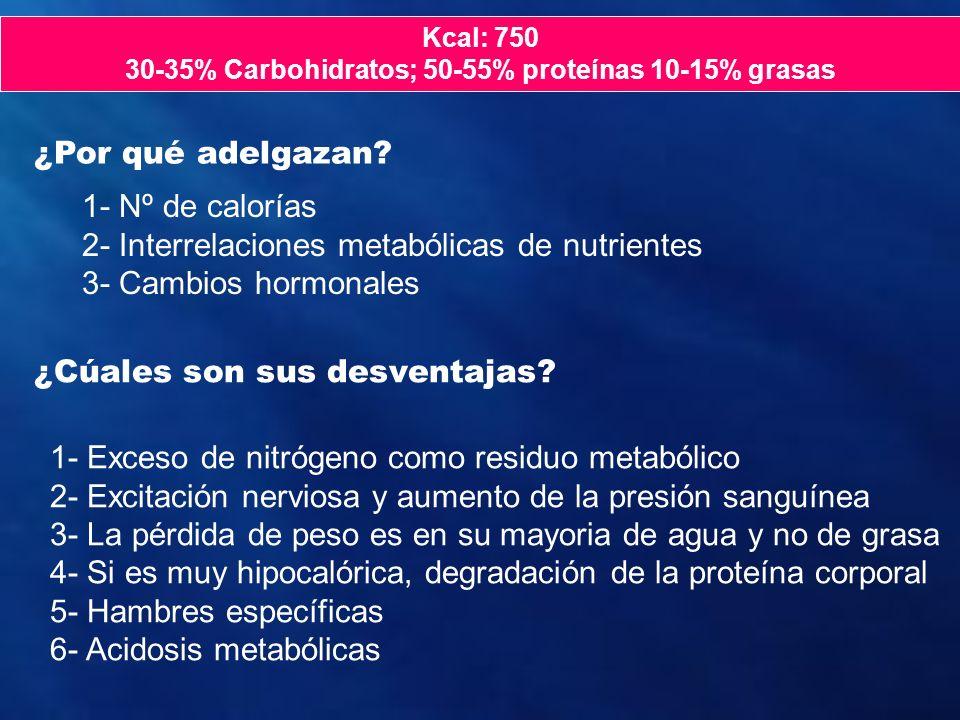 30-35% Carbohidratos; 50-55% proteínas 10-15% grasas