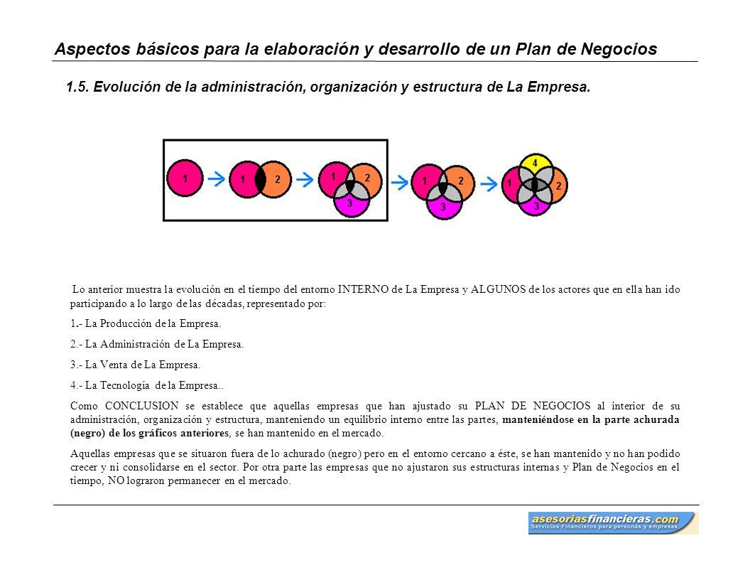 1.5. Evolución de la administración, organización y estructura de La Empresa.