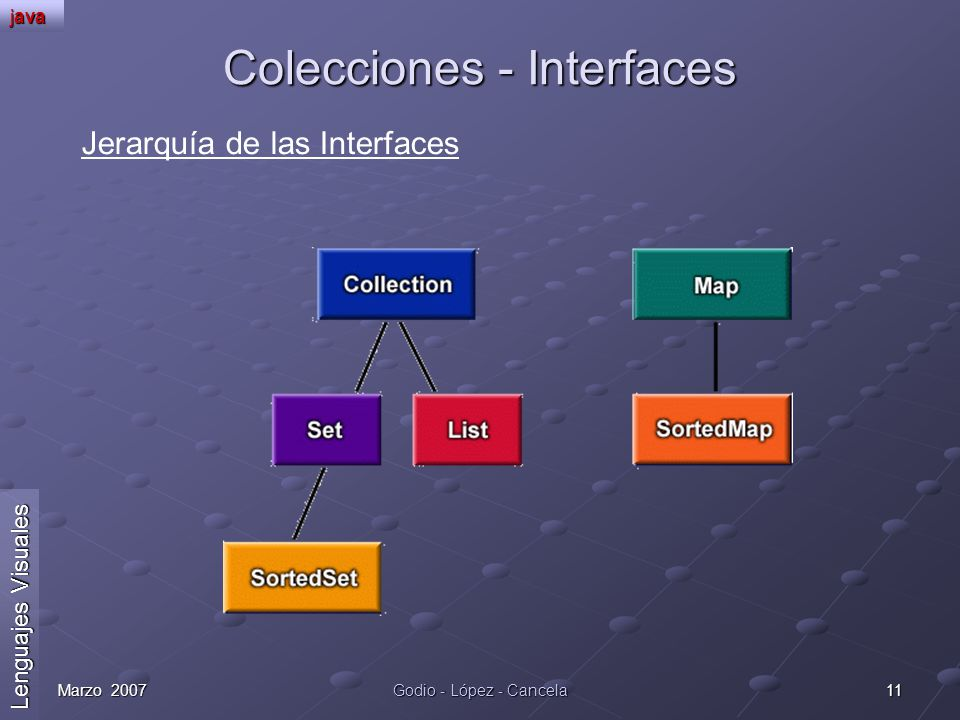 Colecciones - Interfaces
