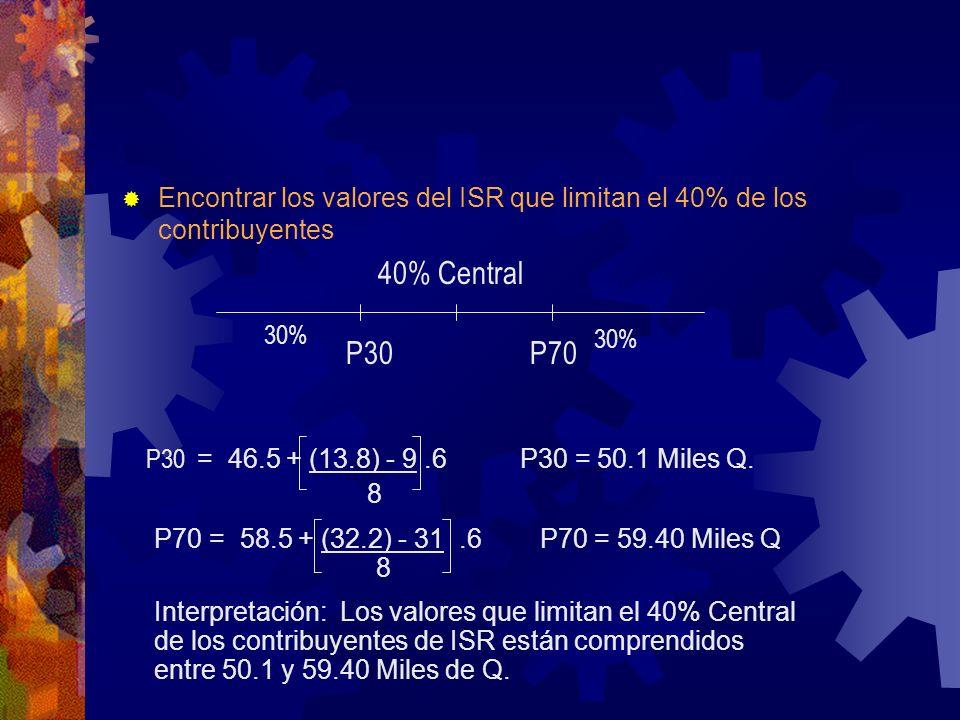 Encontrar los valores del ISR que limitan el 40% de los contribuyentes