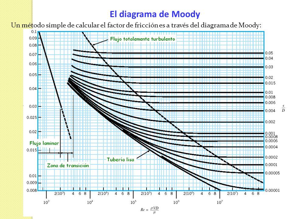El diagrama de MoodyUn método simple de calcular el factor de fricción es a través del diagrama de Moody: