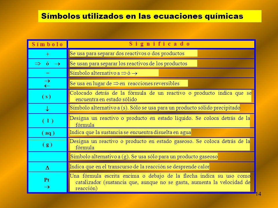 Símbolos utilizados en las ecuaciones químicas