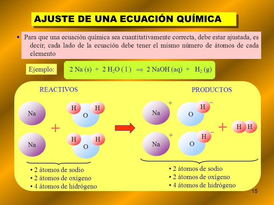 + + AJUSTE DE UNA ECUACIÓN QUÍMICA