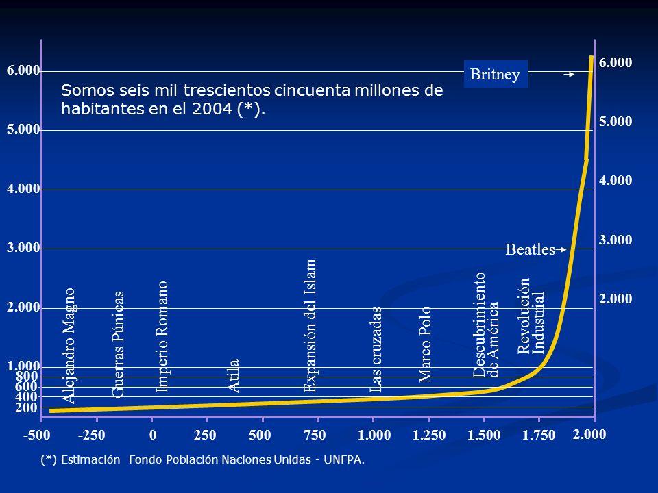 Britney Beatles Revolución Expansión del Islam Descubrimiento