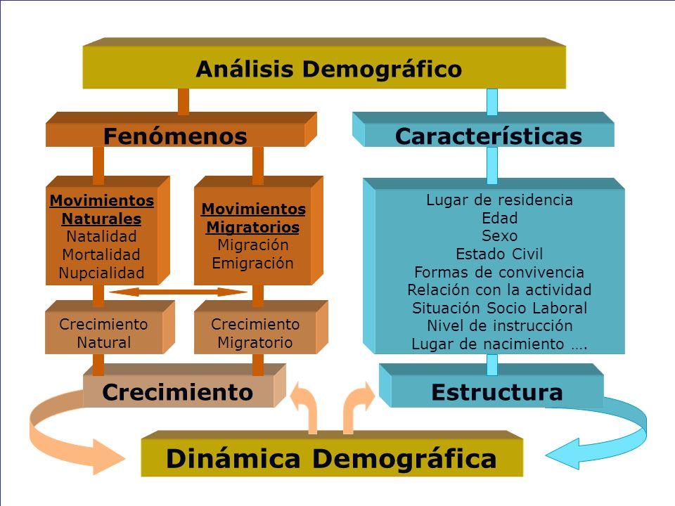Dinámica Demográfica Análisis Demográfico Fenómenos Características