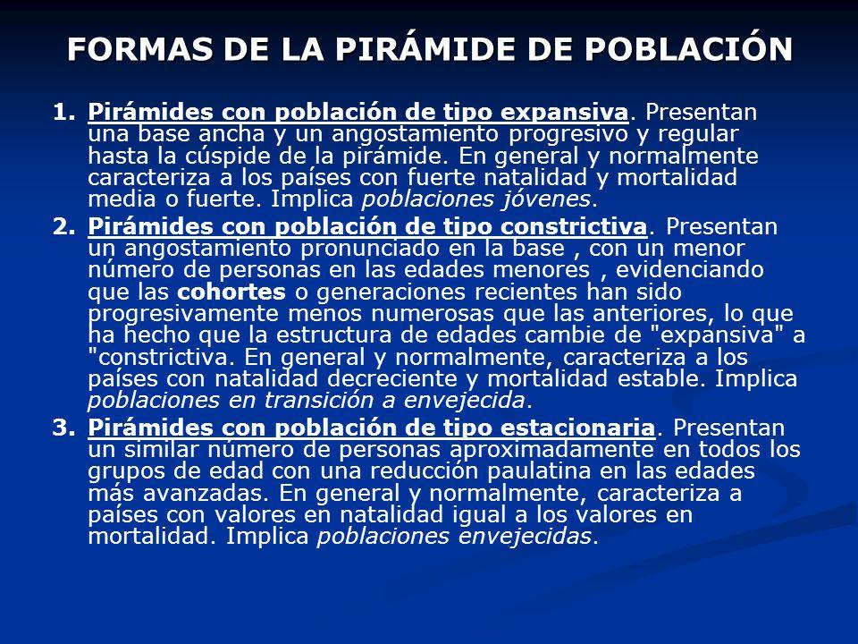 FORMAS DE LA PIRÁMIDE DE POBLACIÓN