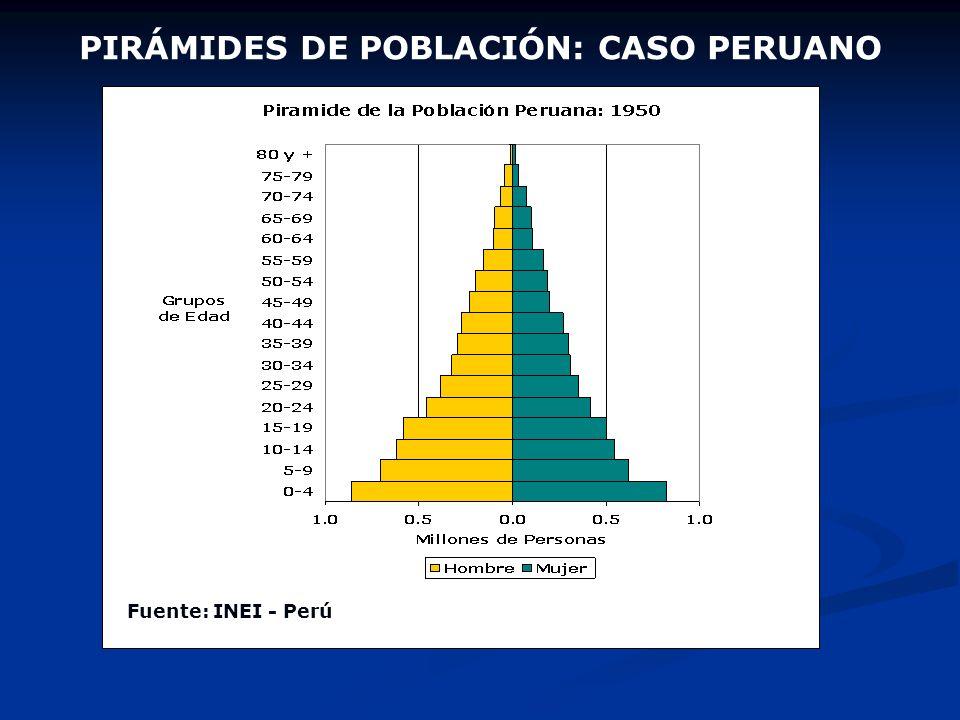PIRÁMIDES DE POBLACIÓN: CASO PERUANO