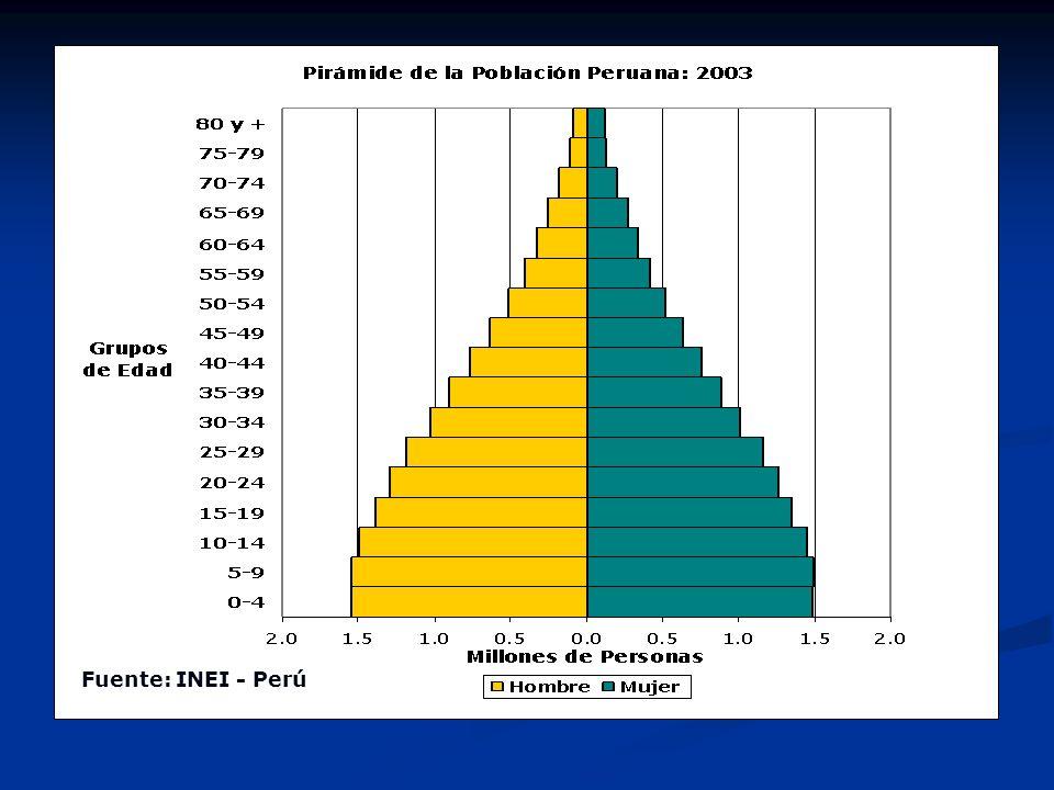 Fuente: INEI - Perú