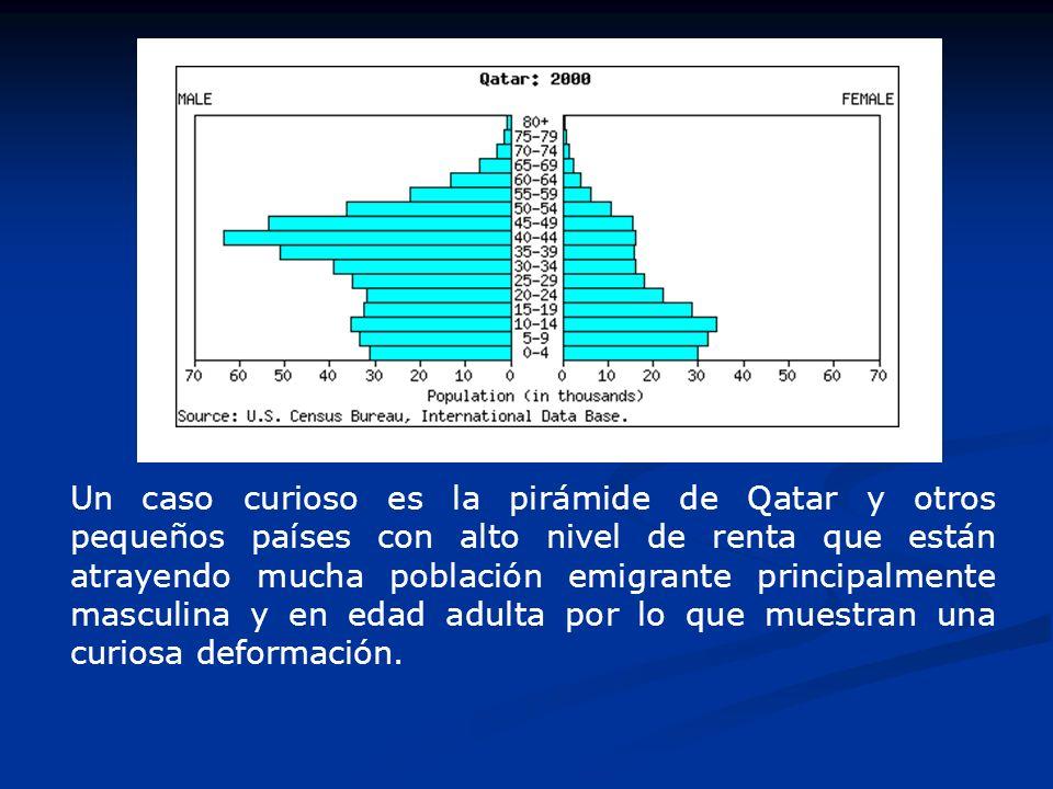 Un caso curioso es la pirámide de Qatar y otros pequeños países con alto nivel de renta que están atrayendo mucha población emigrante principalmente masculina y en edad adulta por lo que muestran una curiosa deformación.