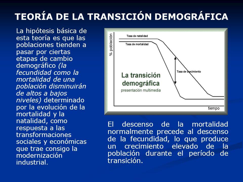 TEORÍA DE LA TRANSICIÓN DEMOGRÁFICA