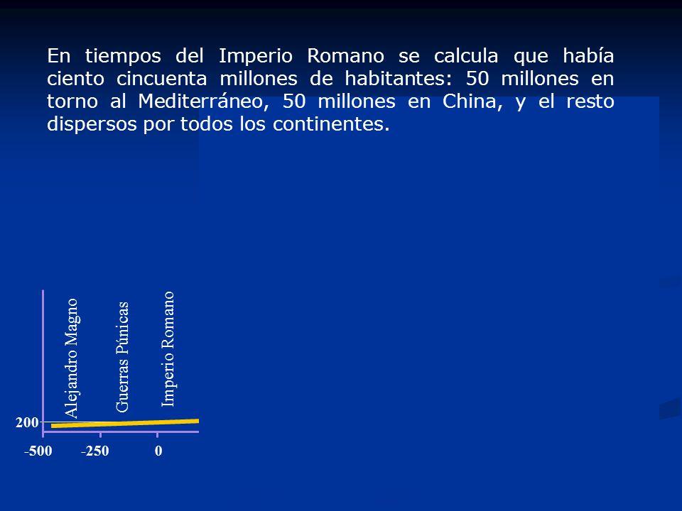 En tiempos del Imperio Romano se calcula que había ciento cincuenta millones de habitantes: 50 millones en torno al Mediterráneo, 50 millones en China, y el resto dispersos por todos los continentes.
