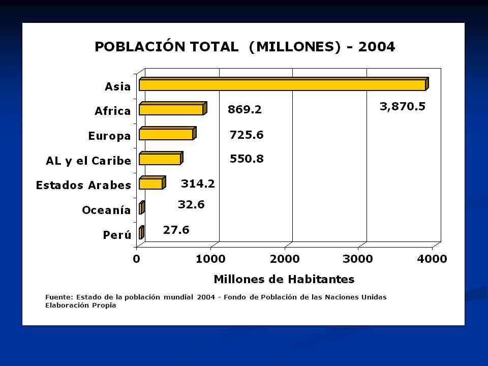 Fuente: Estado de la población mundial 2004 - Fondo de Población de las Naciones Unidas